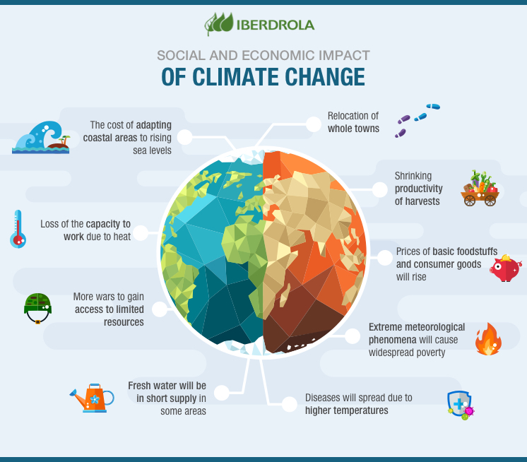 The social and economic impact of climate change